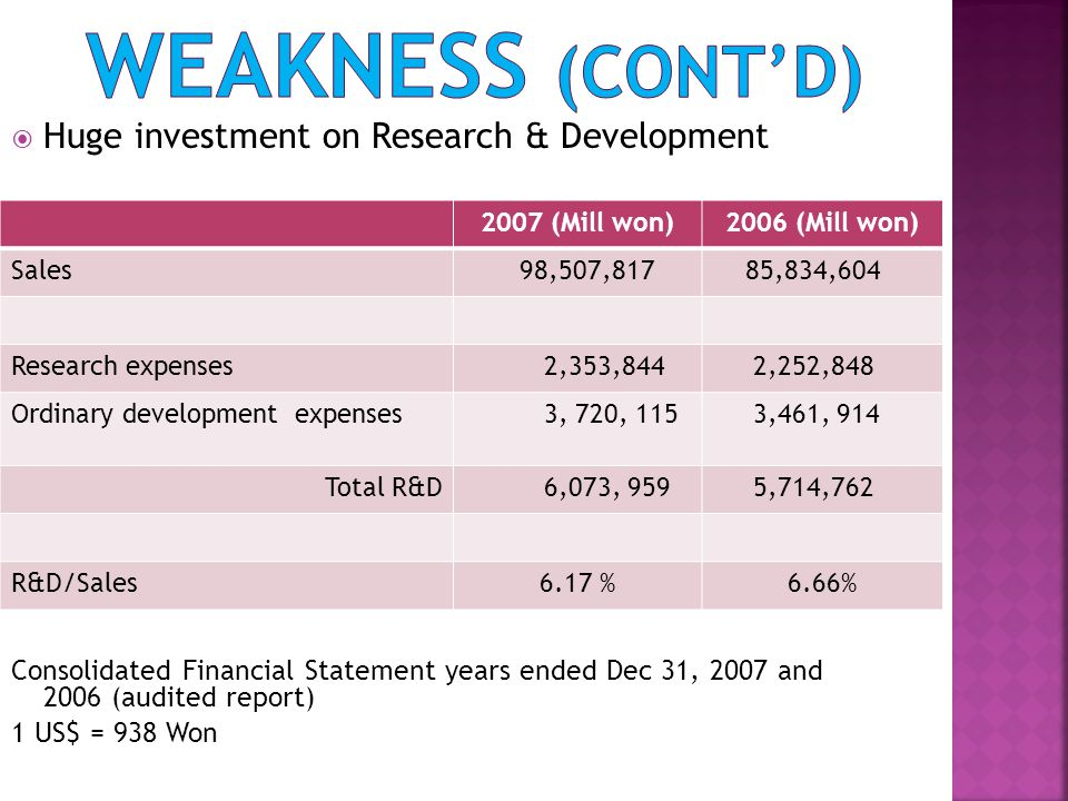 Huge investment on Research & Development Consolidated Financial Statement years ended Dec 31, 2007 and 2006 (audited report) 1 US$ = 938 Won 2007 (Mi