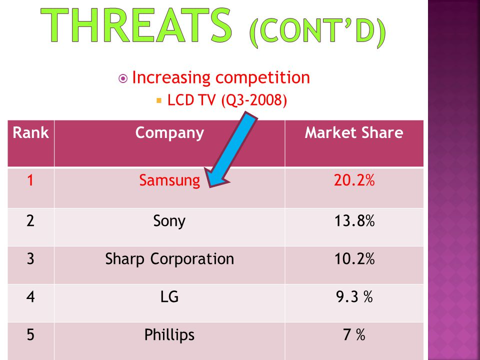 Increasing competition LCD TV (Q3-2008) RankCompanyMarket Share 1Samsung20.2% 2Sony13.8% 3Sharp Corporation10.2% 4LG9.3 % 5Phillips7 %