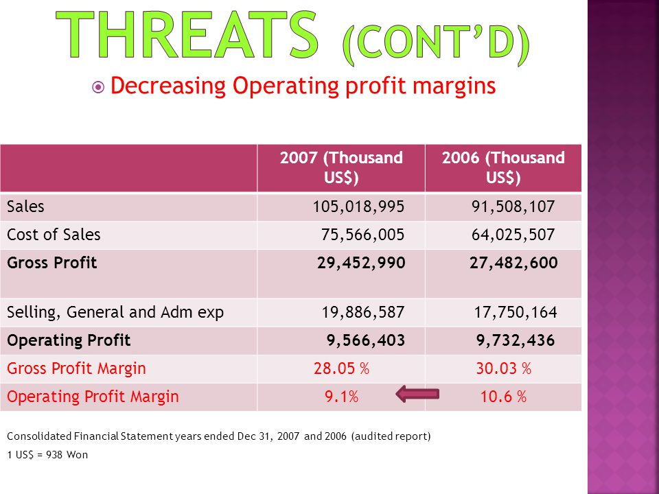 Decreasing Operating profit margins Consolidated Financial Statement years ended Dec 31, 2007 and 2006 (audited report) 1 US$ = 938 Won 2007 (Thousand
