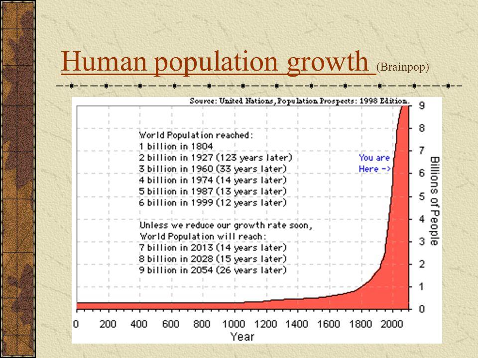 Human population growth Human population growth (Brainpop)
