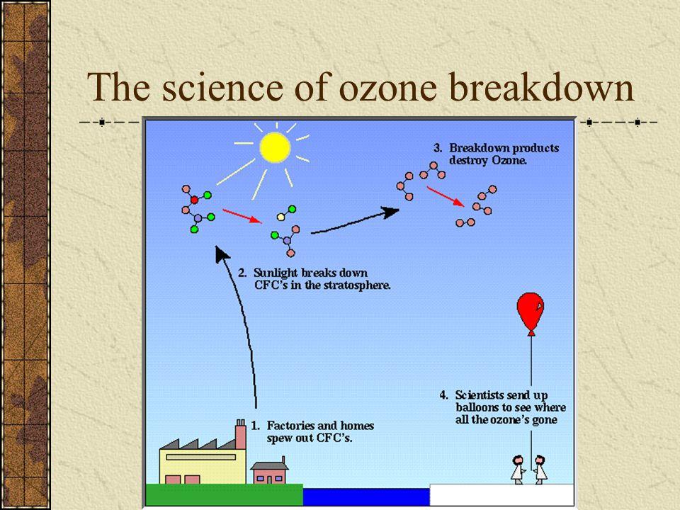 The science of ozone breakdown