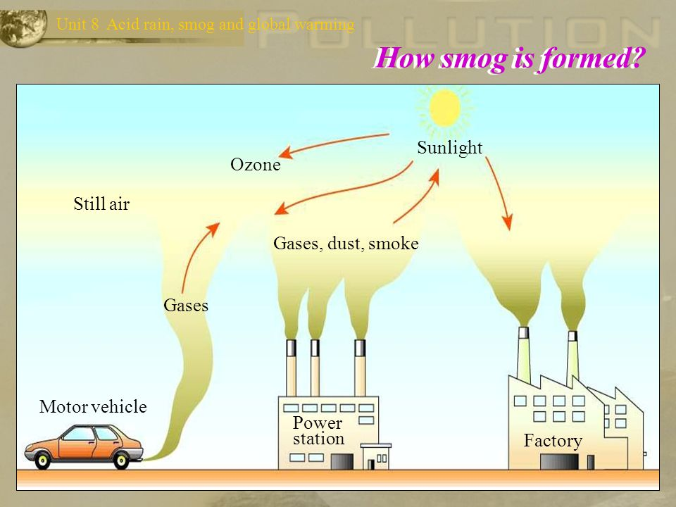 What is smog? A city with a large population, a lot of factories, thousands of motor vehicles, light winds and plenty sunshine is ideal for the format