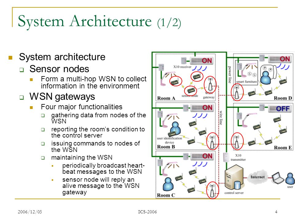 2006/12/05 ICS-2006 4 System Architecture (1/2) System architecture Sensor nodes Form a multi-hop WSN to collect information in the environment WSN gateways Four major functionalities gathering data from nodes of the WSN reporting the rooms condition to the control server issuing commands to nodes of the WSN maintaining the WSN periodically broadcast heart- beat messages to the WSN sensor node will reply an alive message to the WSN gateway