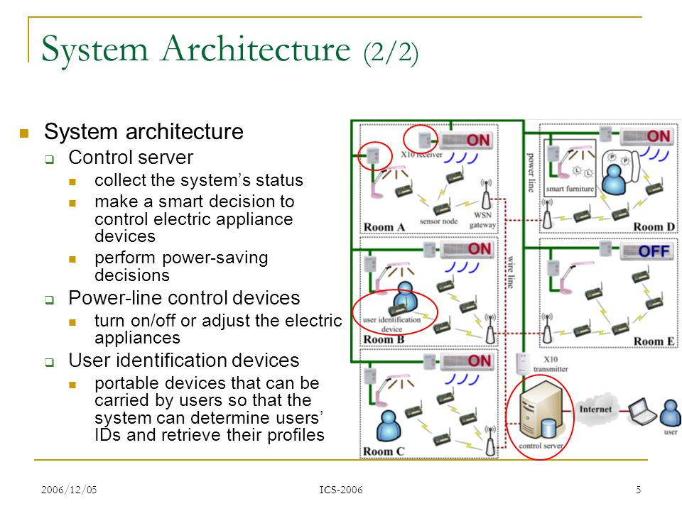 2006/12/05 ICS-2006 5 System Architecture (2/2) System architecture Control server collect the systems status make a smart decision to control electric appliance devices perform power-saving decisions Power-line control devices turn on/off or adjust the electric appliances User identification devices portable devices that can be carried by users so that the system can determine users IDs and retrieve their profiles