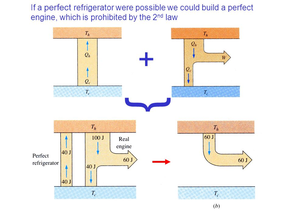If a perfect refrigerator were possible we could build a perfect engine, which is prohibited by the 2 nd law + }
