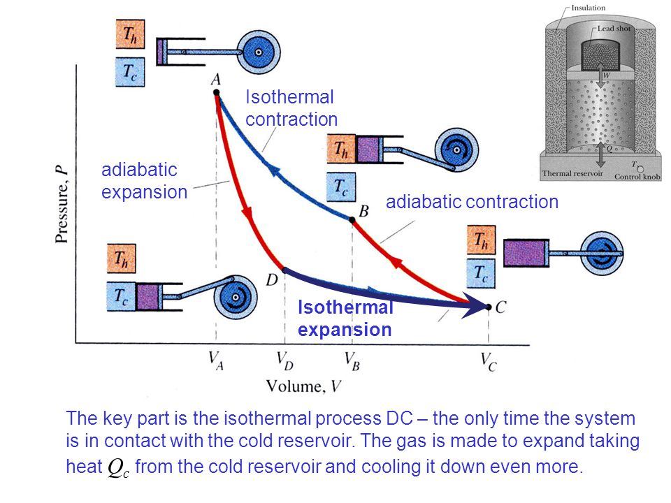 Inverting the cycle - building a refrigerator Mind the conventions: Q h is positive when obtained from the Hot Reservoir; Q c is positive, when rejected to the Cold Reservoir; W is positive, when done by the gas… Now we have: Q h < 0, Q c < 0, W < 0.