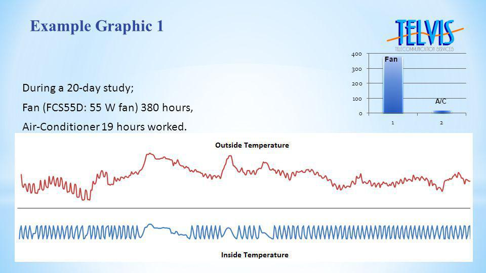 During a 20-day study; Fan (FCS55D: 55 W fan) 380 hours, Air-Conditioner 19 hours worked.