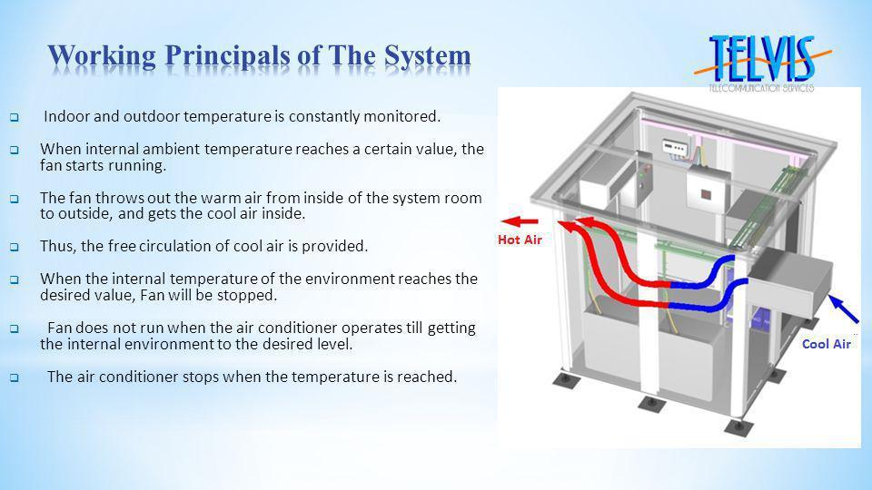 Main Block : Control panel + ventilator Internal and External Sensors Hot-Air Exhaust Block