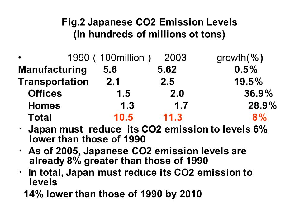 Fig.2 Japanese CO2 Emission Levels (In hundreds of millions ot tons) 1990 100million 2003 growth( ) Manufacturing 5.6 5.62 0.5 Transportation 2.1 2.5 19.5 Offices 1.5 2.0 36.9 Homes 1.3 1.7 28.9 Total 10.5 11.3 8 Japan must reduce its CO2 emission to levels 6% lower than those of 1990 As of 2005, Japanese CO2 emission levels are already 8% greater than those of 1990 In total, Japan must reduce its CO2 emission to levels 14% lower than those of 1990 by 2010