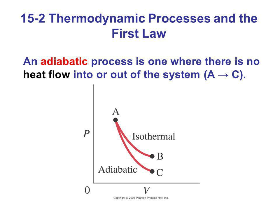15-2 Thermodynamic Processes and the First Law An adiabatic process is one where there is no heat flow into or out of the system (A C).
