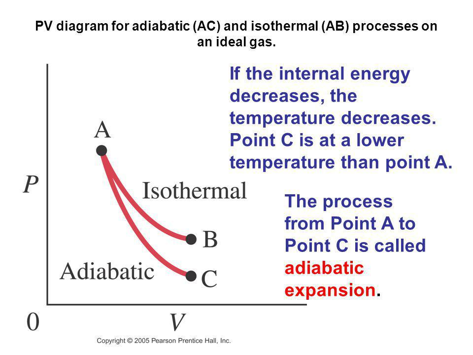 PV diagram for adiabatic (AC) and isothermal (AB) processes on an ideal gas. If the internal energy decreases, the temperature decreases. Point C is a
