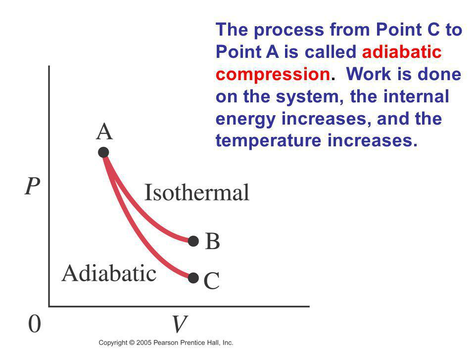 The process from Point C to Point A is called adiabatic compression. Work is done on the system, the internal energy increases, and the temperature in