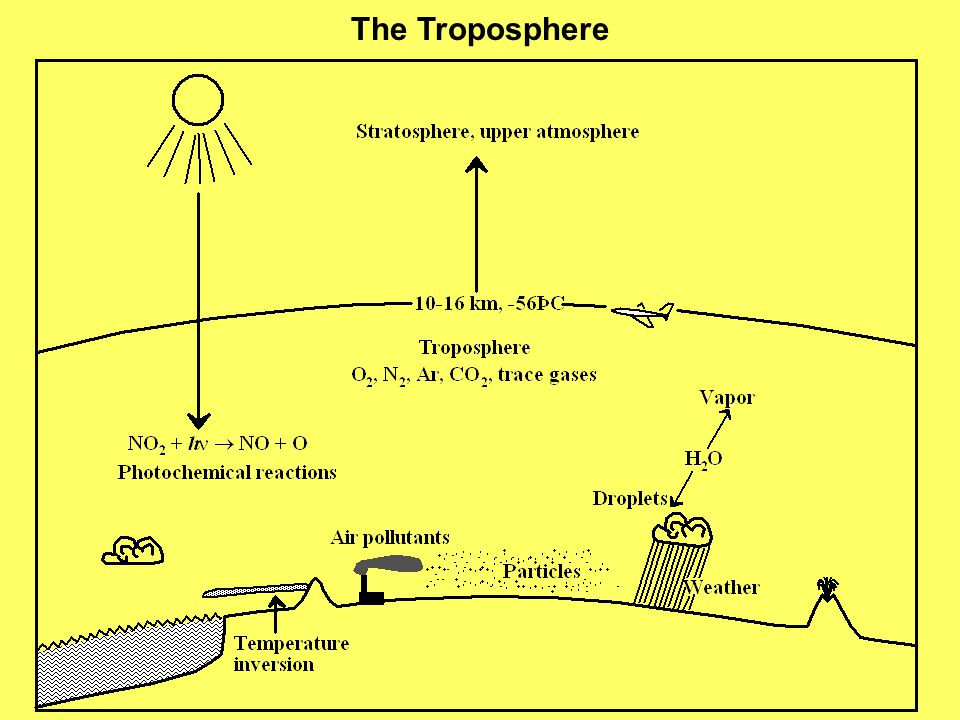 The Stratosphere -2˚ C at 50 km altitude Virtually no water vapor in the stratosphere Contains ozone, O 3, and O atoms as the result of ultraviolet radiation acting upon stratospheric O 2 The ozone in the stratosphere absorbs damaging ultraviolet radiation and is essential for protecting life on Earth