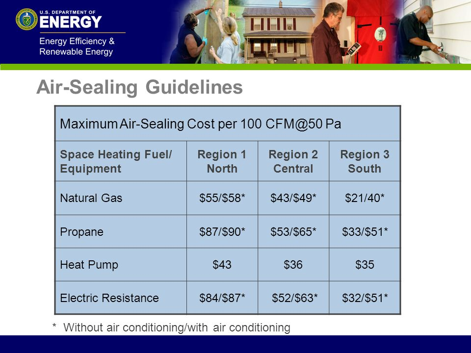 Maximum Air-Sealing Cost per 100 CFM@50 Pa Space Heating Fuel/ Equipment Region 1 North Region 2 Central Region 3 South Natural Gas$55/$58*$43/$49*$21