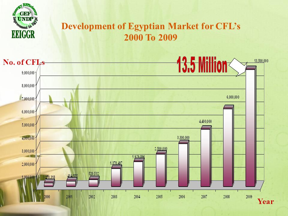 No. of CFLs Year Development of Egyptian Market for CFLs 2000 To 2009