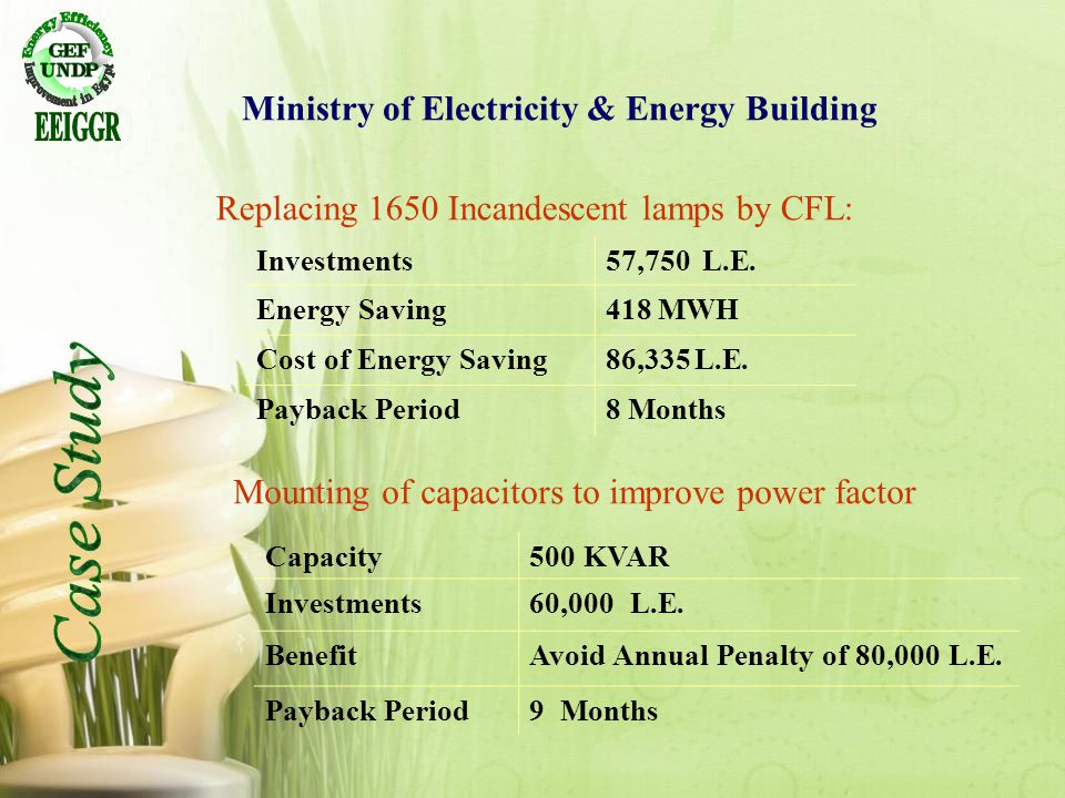 57,750 L.E.Investments 418 MWHEnergy Saving 86,335 L.E.Cost of Energy Saving 8 MonthsPayback Period 500 KVARCapacity 60,000 L.E.Investments Avoid Annu