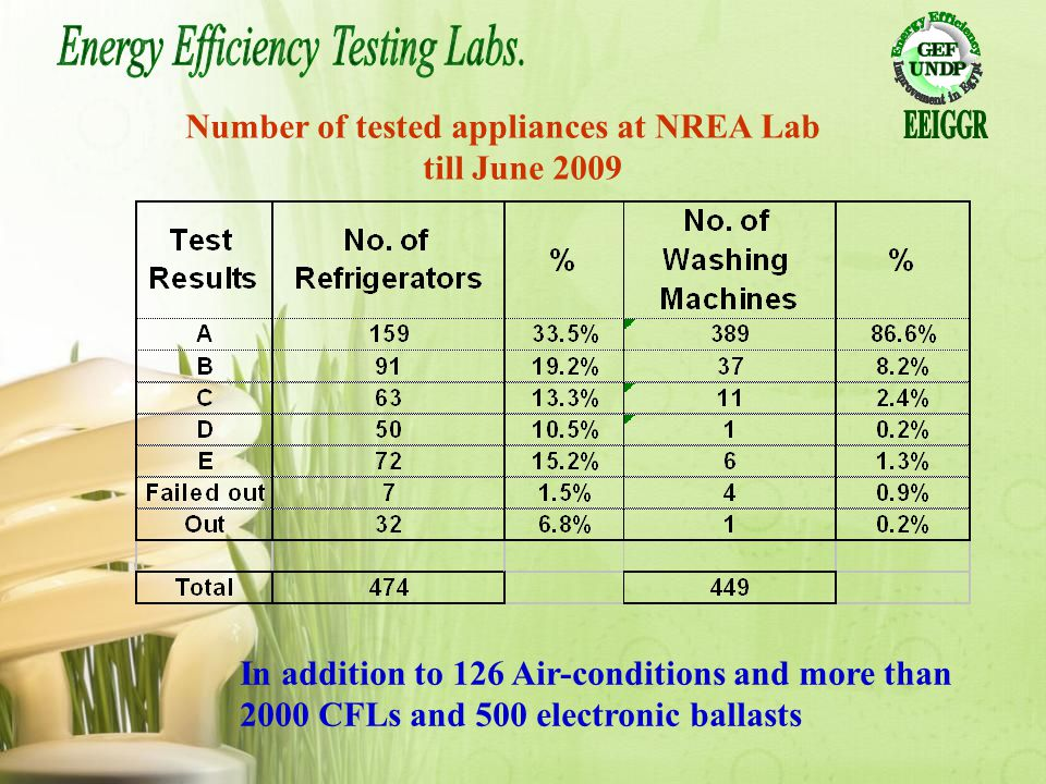 Number of tested appliances at NREA Lab till June 2009 In addition to 126 Air-conditions and more than 2000 CFLs and 500 electronic ballasts