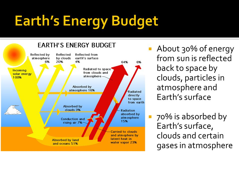 About 30% of energy from sun is reflected back to space by clouds, particles in atmosphere and Earths surface 70% is absorbed by Earths surface, cloud