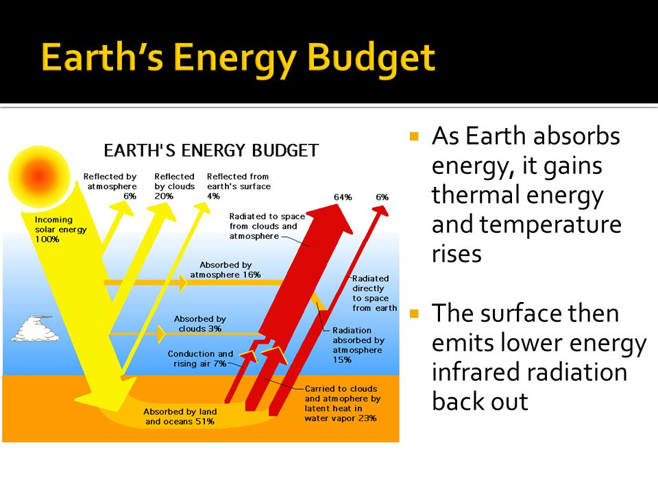 As Earth absorbs energy, it gains thermal energy and temperature rises The surface then emits lower energy infrared radiation back out