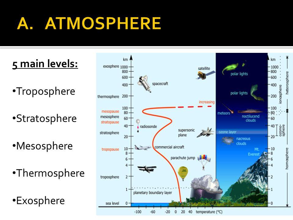 5 main levels: Troposphere Stratosphere Mesosphere Thermosphere Exosphere