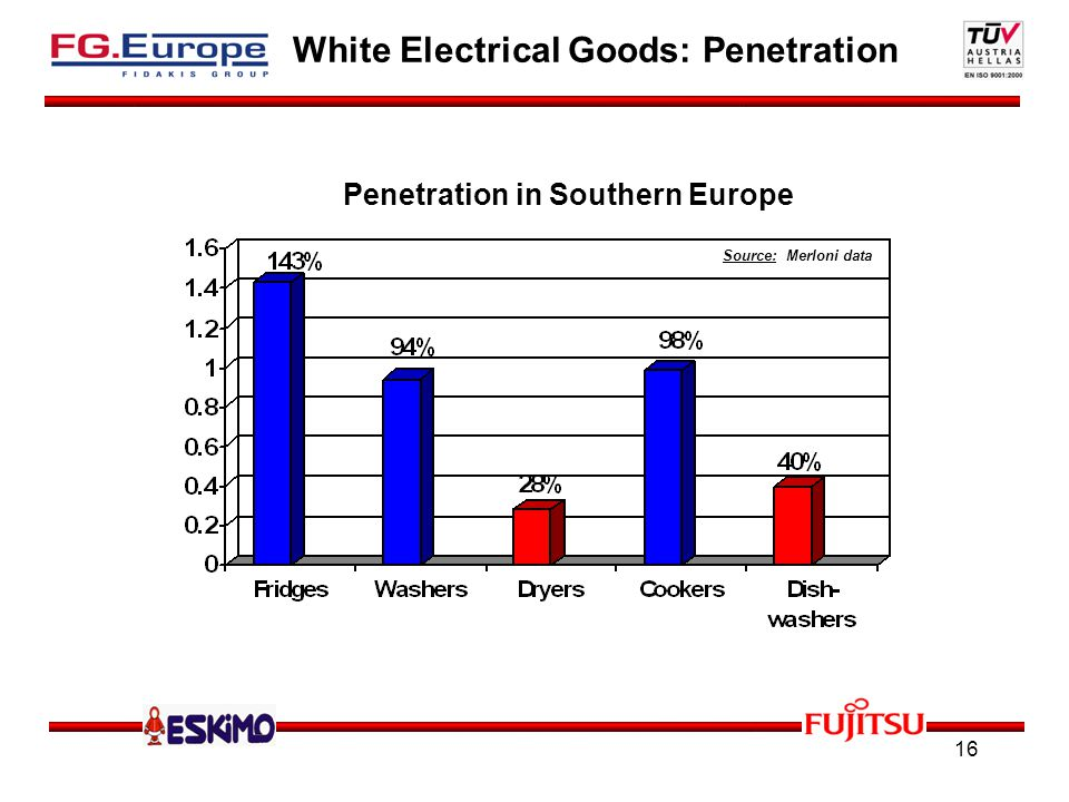 16 Source: Merloni data White Electrical Goods: Penetration Penetration in Southern Europe