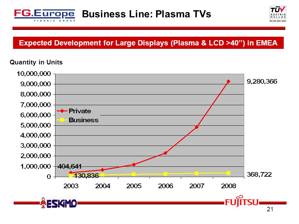 21 Business Line: Plasma TVs Expected Development for Large Displays (Plasma & LCD >40) in EMEA Quantity in Units