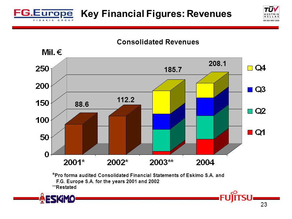 23 Key Financial Figures: Revenues Consolidated Revenues 88.6 112.2 185.7 208.1 * Pro forma audited Consolidated Financial Statements of Eskimo S.A.