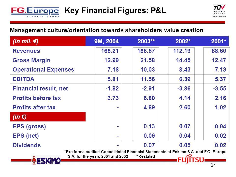 24 Key Financial Figures: P&L (in mil.