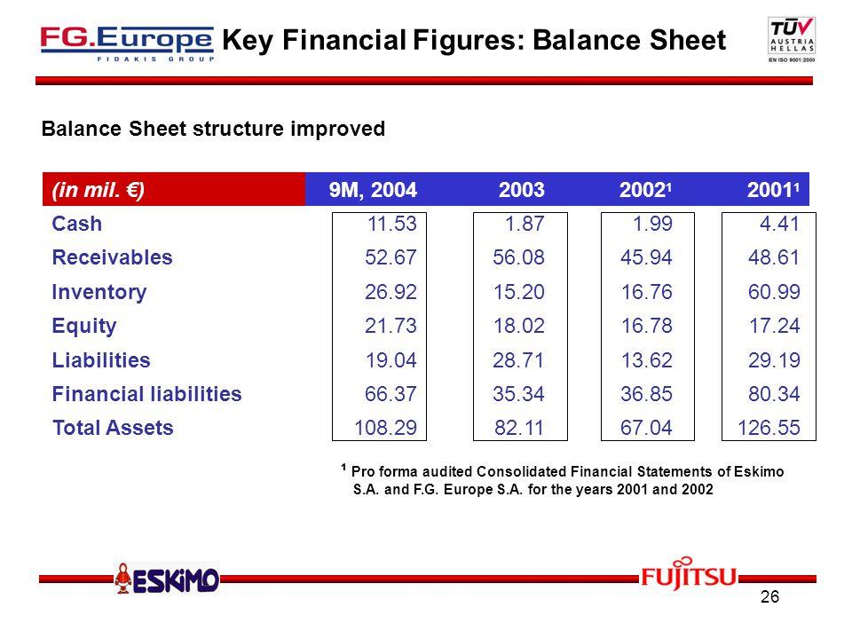 26 Key Financial Figures: Balance Sheet (in mil.