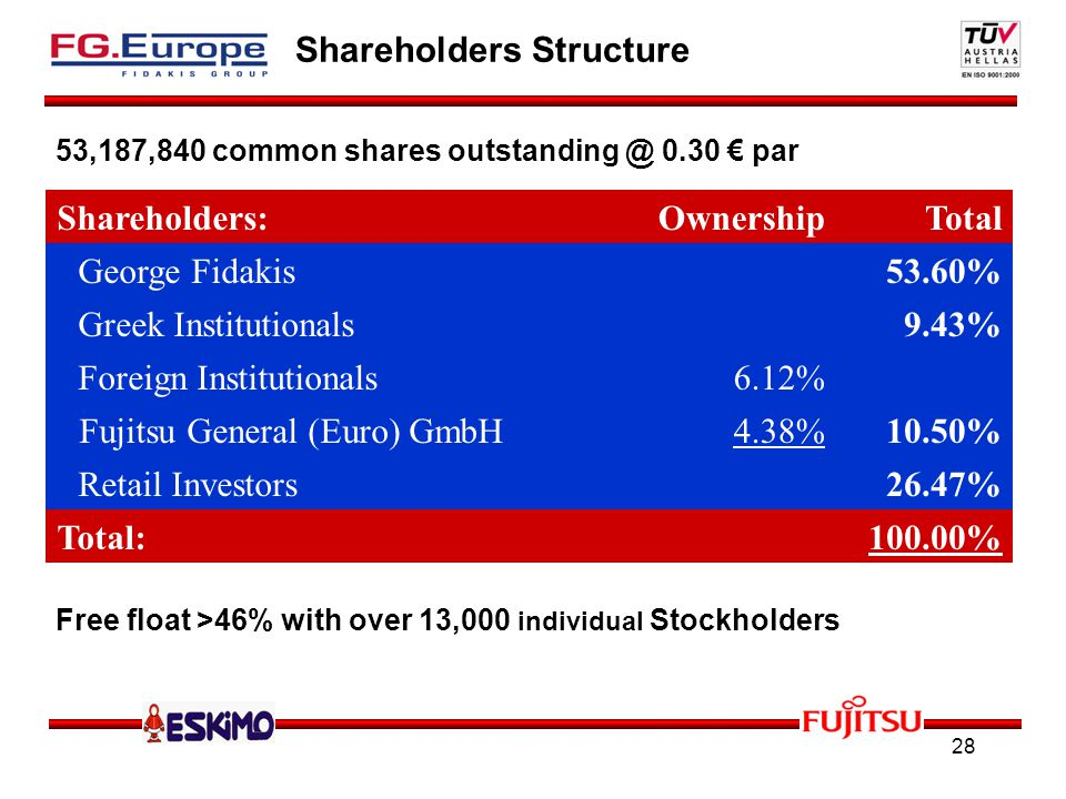 28 Shareholders Structure Free float >46% with over 13,000 individual Stockholders Shareholders:OwnershipTotal George Fidakis53.60% Greek Institutionals9.43% Foreign Institutionals6.12% Fujitsu General (Euro) GmbH4.38%10.50% Retail Investors26.47% Total:100.00% 53,187,840 common shares outstanding @ 0.30 par