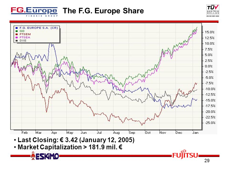 29 The F.G. Europe Share Last Closing: 3.42 (January 12, 2005) Market Capitalization > 181.9 mil.