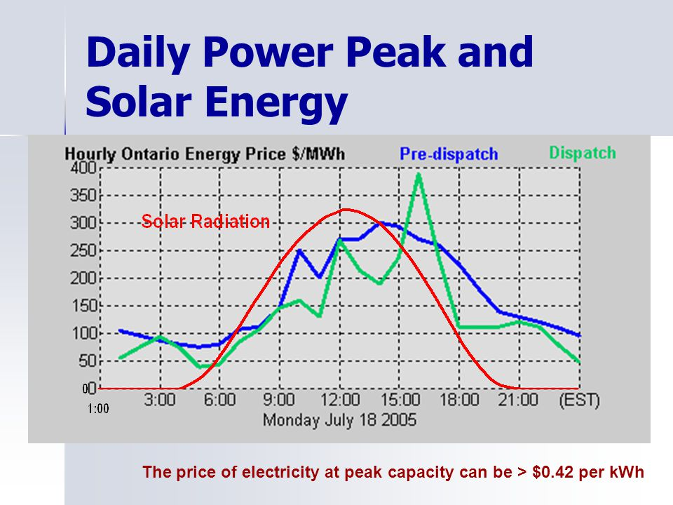 Daily Power Peak and Solar Energy The price of electricity at peak capacity can be > $0.42 per kWh