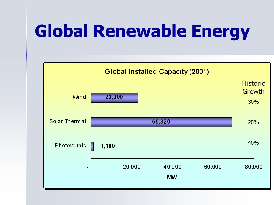 Global Renewable Energy Historic Growth 30% 20% 40%