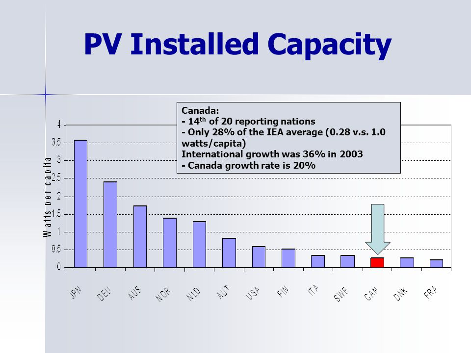 PV Installed Capacity Canada: - 14 th of 20 reporting nations - Only 28% of the IEA average (0.28 v.s.