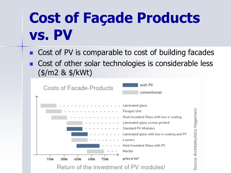 Cost of Façade Products vs.