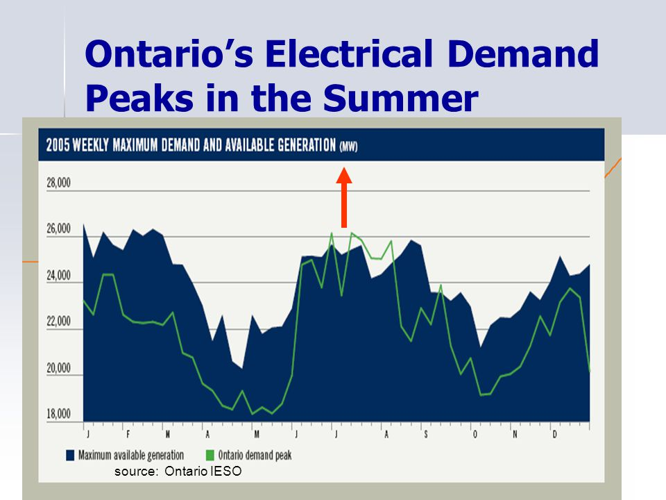 Ontarios Electrical Demand Peaks in the Summer source: Ontario IESO