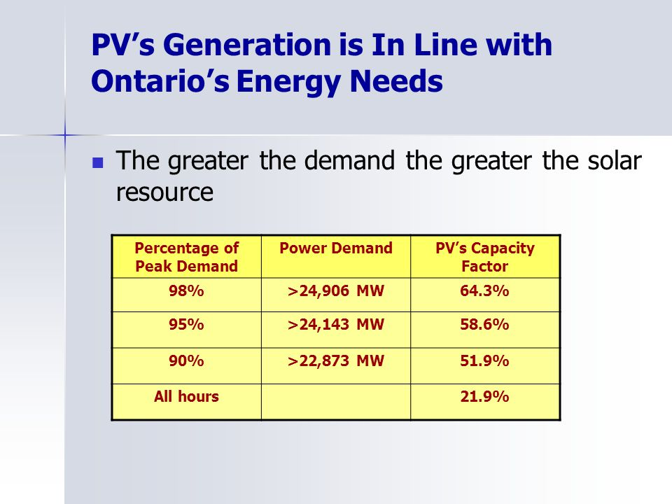 PVs Generation is In Line with Ontarios Energy Needs The greater the demand the greater the solar resource Percentage of Peak Demand Power DemandPVs C