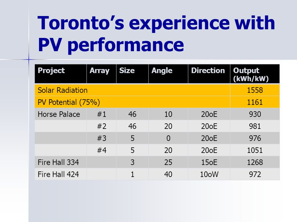 Torontos experience with PV performance ProjectArraySizeAngleDirectionOutput (kWh/kW) Solar Radiation1558 PV Potential (75%)1161 Horse Palace#1461020o