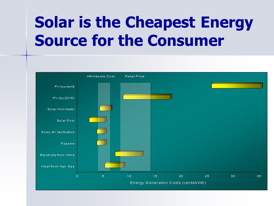 Solar is the Cheapest Energy Source for the Consumer