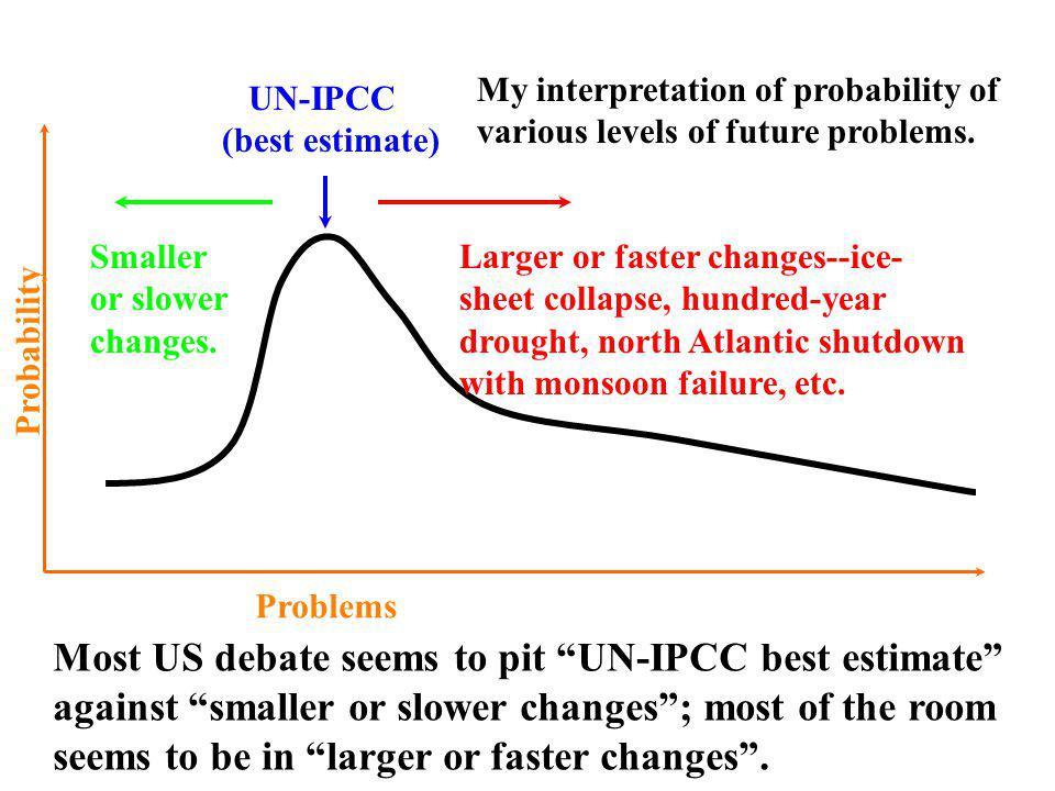 UN-IPCC (best estimate) Smaller or slower changes.