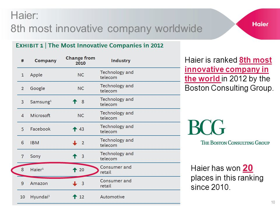 Haier: 8th most innovative company worldwide 10 Haier is ranked 8th most innovative company in the world in 2012 by the Boston Consulting Group.