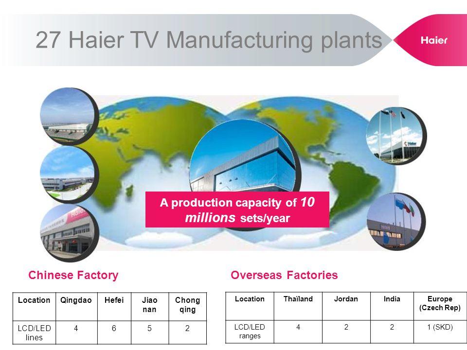 27 Haier TV Manufacturing plants Chinese FactoryOverseas Factories LocationThaïlandJordanIndiaEurope (Czech Rep) LCD/LED ranges 4221 (SKD) A productio