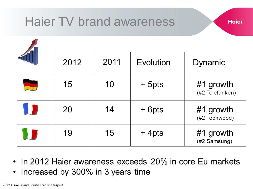 Haier TV brand awareness 2012 Haier Brand Equity Tracking Report 2012 2011 Evolution 1915+ 4pts 2014+ 6pts 1510+ 5pts Dynamic #1 growth (#2 Samsung) #