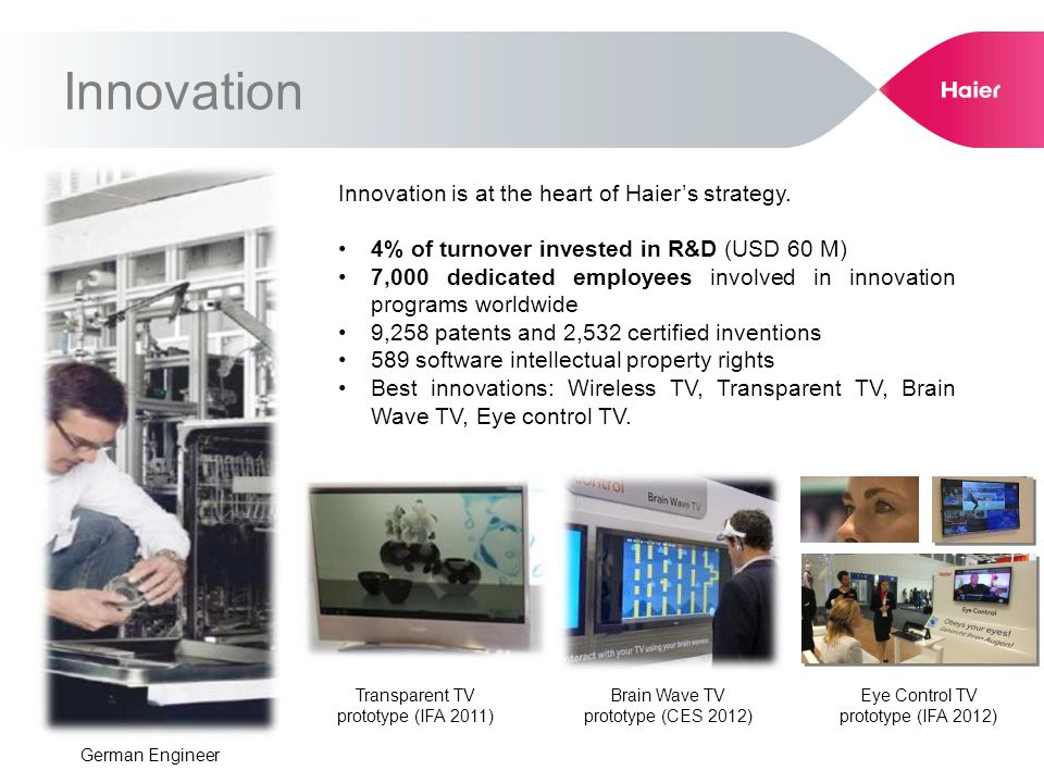 Innovation is at the heart of Haiers strategy. 4% of turnover invested in R&D (USD 60 M) 7,000 dedicated employees involved in innovation programs wor