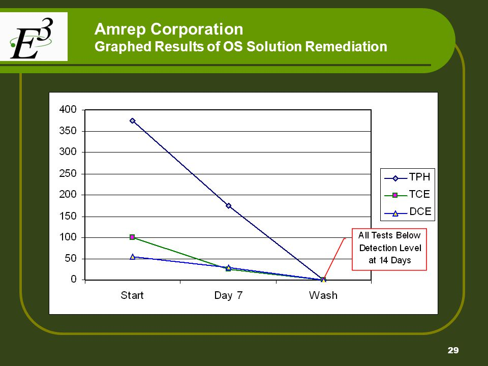 29 Amrep Corporation Graphed Results of OS Solution Remediation