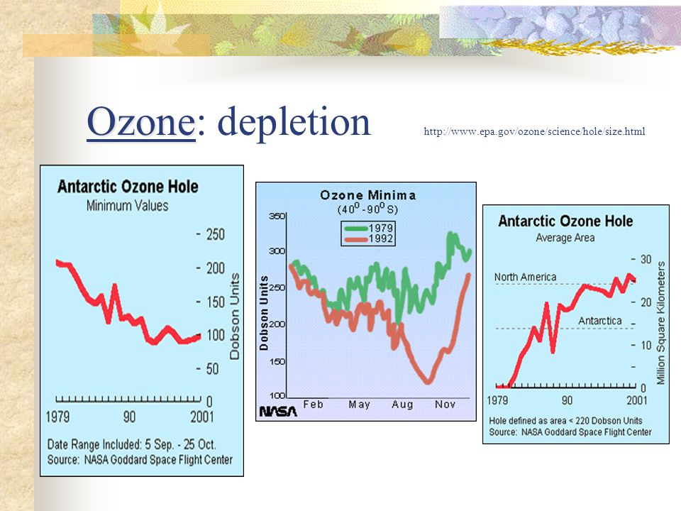 Ozone Ozone: depletion http://www.epa.gov/ozone/science/hole/size.html
