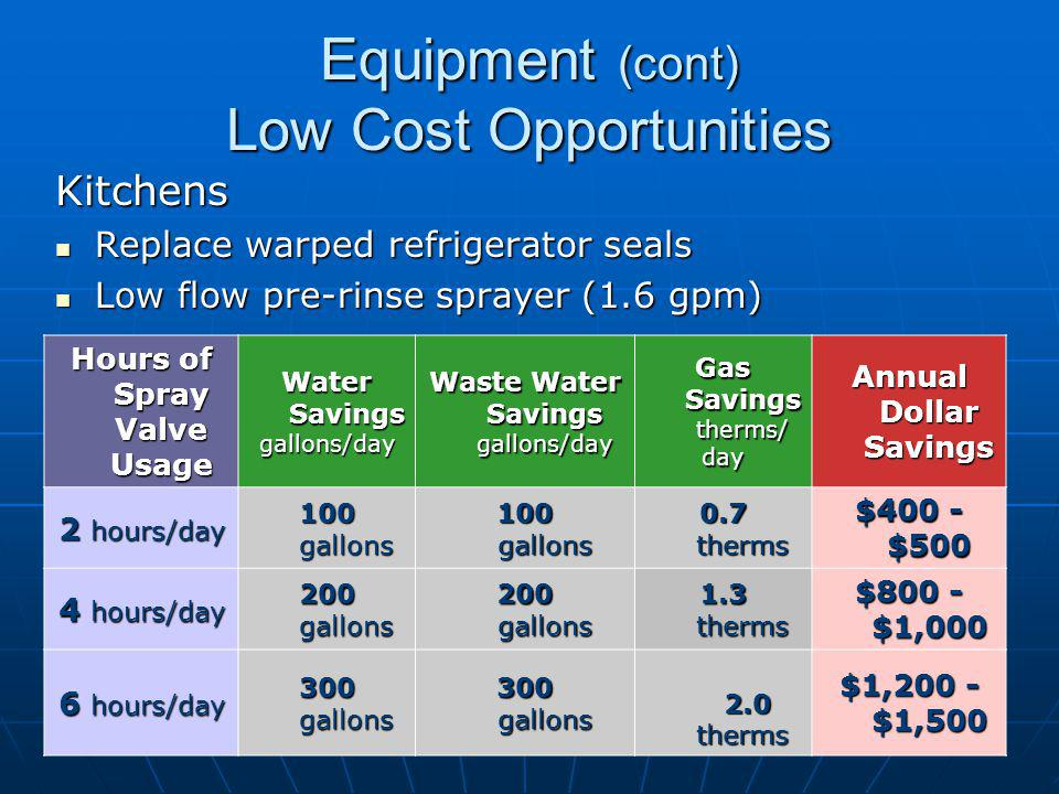 Equipment (cont) Low Cost Opportunities Kitchens Replace warped refrigerator seals Replace warped refrigerator seals Low flow pre-rinse sprayer (1.6 gpm) Low flow pre-rinse sprayer (1.6 gpm) Hours of Spray Valve Usage Water Savings gallons/day Waste Water Savings gallons/day Gas Savings therms/ day Annual Dollar Savings 2 hours/day 100 gallons 0.7 therms $400 - $500 4 hours/day 200 gallons 1.3 therms $800 - $1,000 6 hours/day 300 gallons 2.0 therms 2.0 therms $1,200 - $1,500