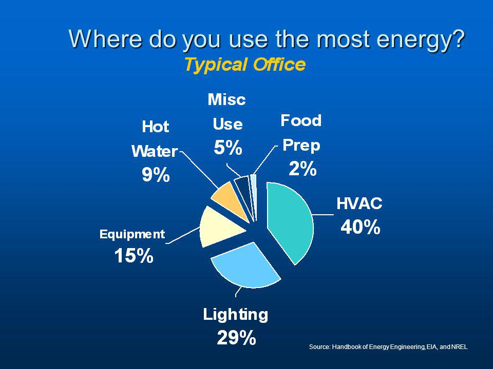 Where do you use the most energy Source: Handbook of Energy Engineering, EIA, and NREL