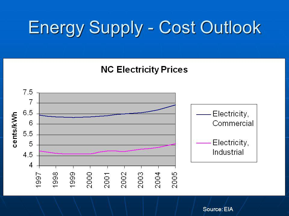 Energy Supply - Cost Outlook Source: EIA