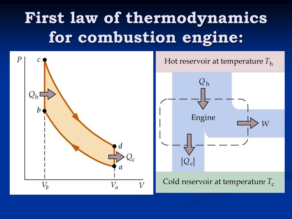 First law of thermodynamics for combustion engine: